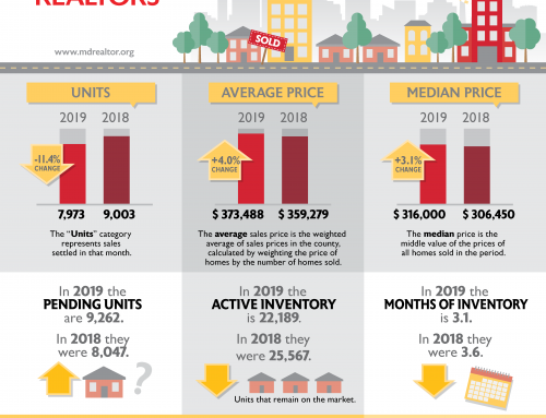 Maryland Home Prices Continue to Climb in June